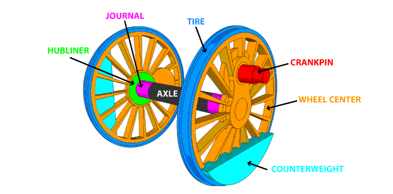 wheel diagram