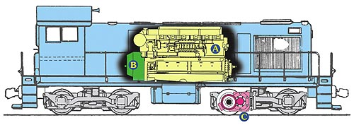what makes a diesel locomotive work mid continent railway museum rh midcontinent org